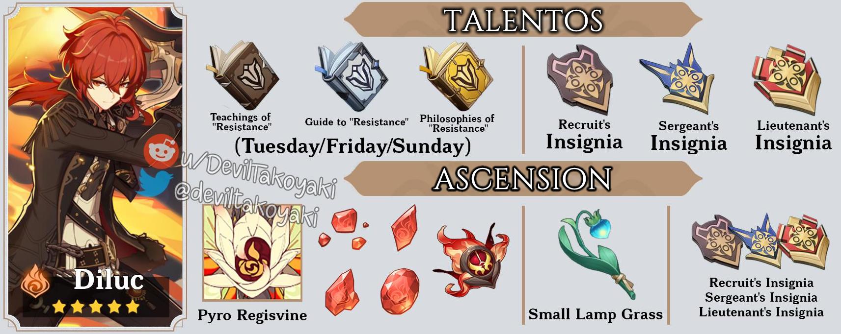 Materiales de Ascensión y Talento de Diluc