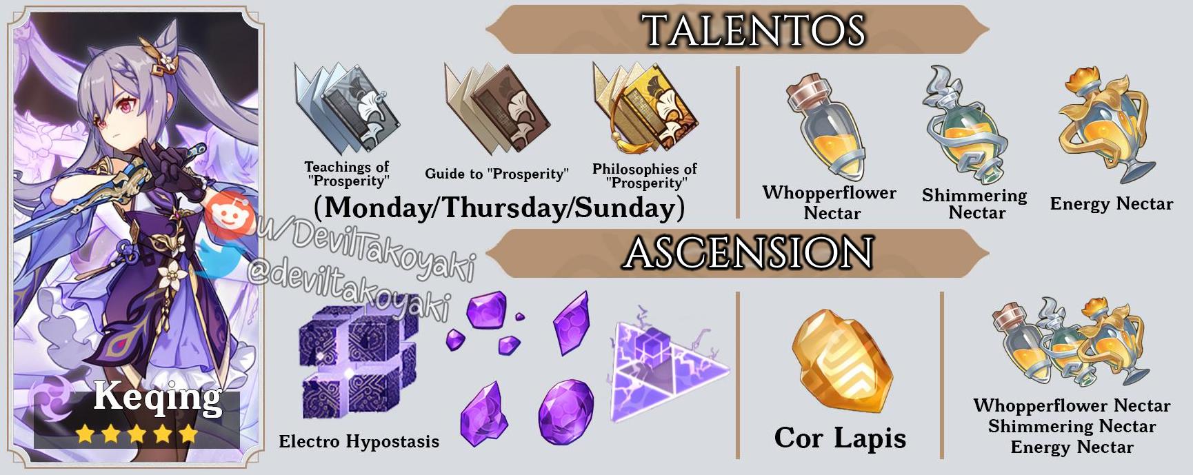 Materiales de Ascensión y Talento de Keqing