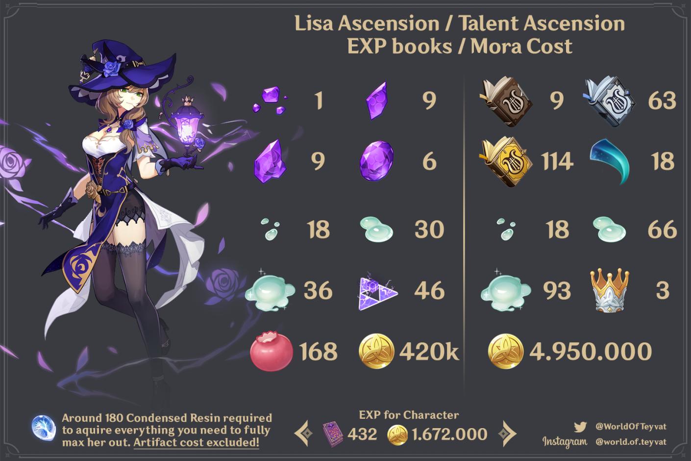 Materiales de Ascensión y Talento de Lisa
